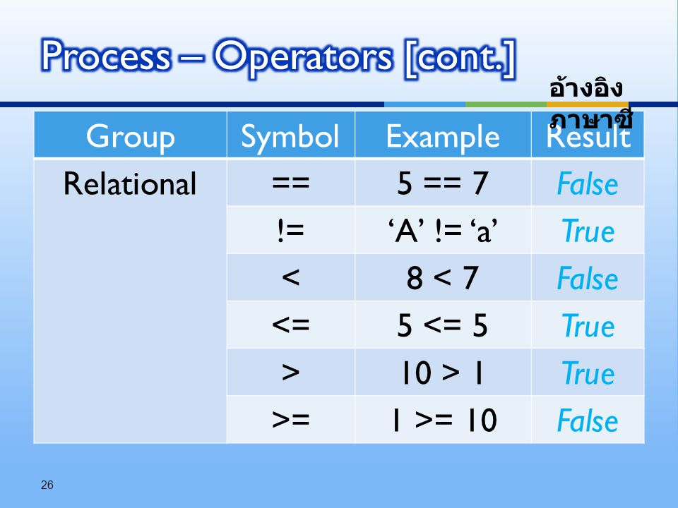 GroupSymbolExampleResult Relational==5 == 7False !='A' != 'a'True <8 < 7False <=5 <= 5True >10 > 1True >=1 >= 10False 26 อ้างอิง ภาษาซี