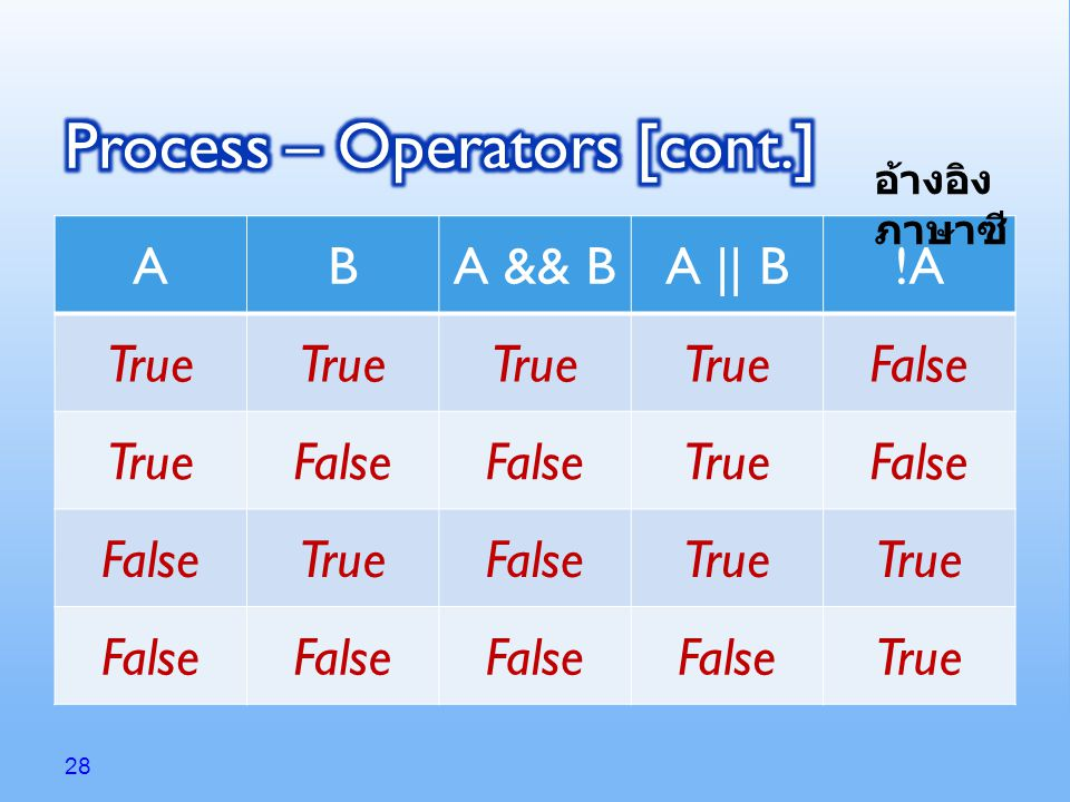 28 ABA && BA || B!A True False TrueFalse TrueFalse TrueFalseTrue False True อ้างอิง ภาษาซี