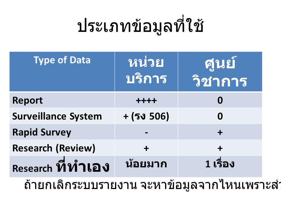 ประเภทข้อมูลที่ใช้ Type of Data หน่วย บริการ ศูนย์ วิชาการ Report++++0 Surveillance System + ( รง 506) 0 Rapid Survey-+ Research (Review)++ Research ท