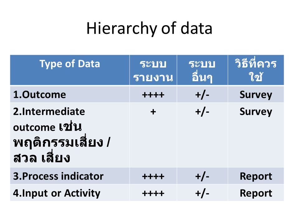 Hierarchy of data Type of Data ระบบ รายงาน ระบบ อื่นๆ วิธีที่ควร ใช้ 1.Outcome+++++/-Survey 2.Intermediate outcome เช่น พฤติกรรมเสี่ยง / สวล เสี่ยง ++