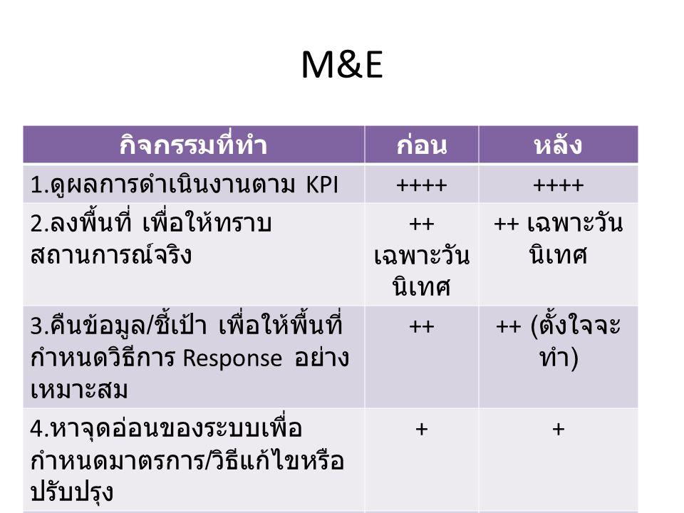 M&E กิจกรรมที่ทำก่อนหลัง 1. ดูผลการดำเนินงานตาม KPI ++++ 2. ลงพื้นที่ เพื่อให้ทราบ สถานการณ์จริง ++ เฉพาะวัน นิเทศ 3. คืนข้อมูล / ชี้เป้า เพื่อให้พื้น