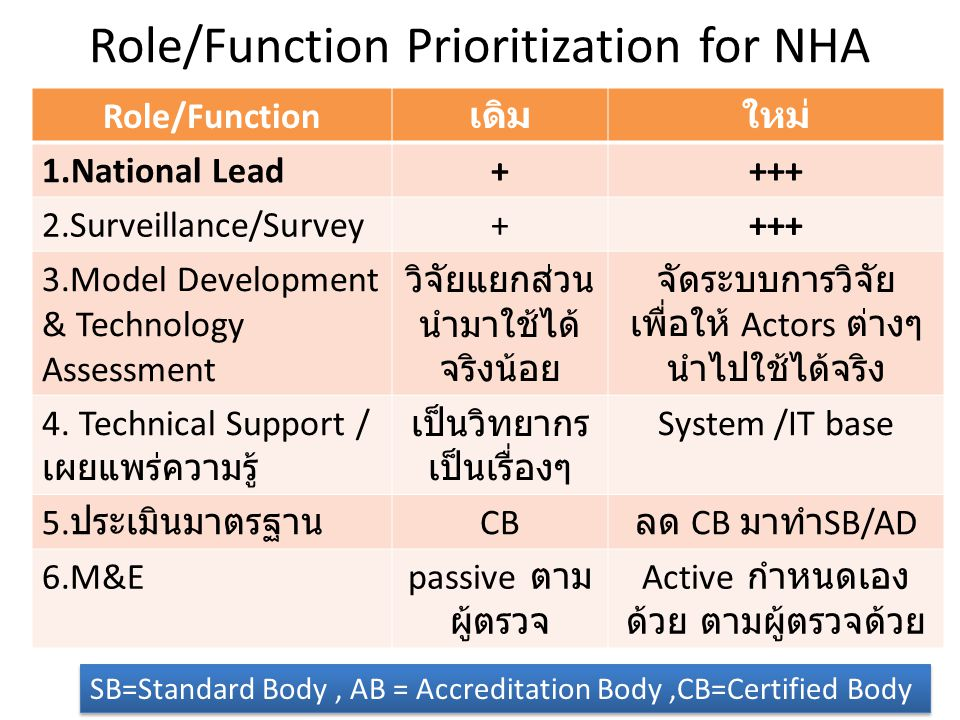 Role/Function Prioritization for NHA Role/Function เดิมใหม่ 1.National Lead++++ 2.Surveillance/Survey++++ 3.Model Development & Technology Assessment