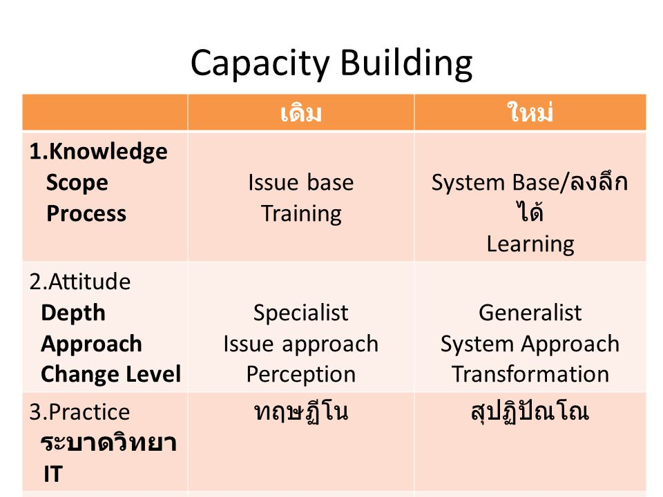 Capacity Building เดิมใหม่ 1.Knowledge Scope Process Issue base Training System Base/ ลงลึก ได้ Learning 2.Attitude Depth Approach Change Level Specia