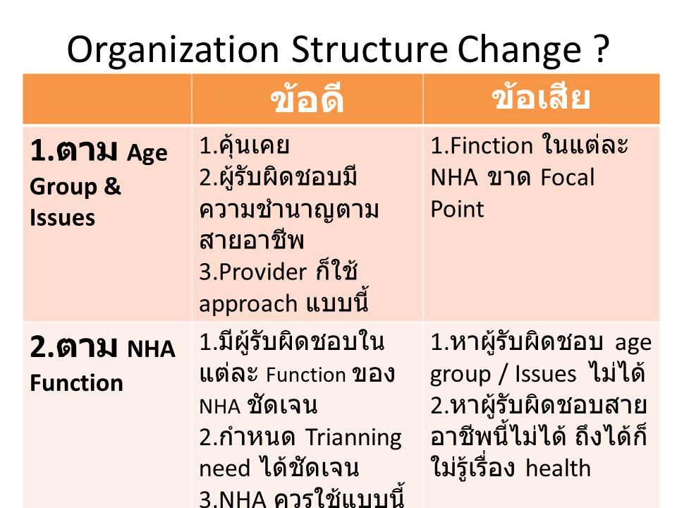 Organization Structure Change . ข้อดี ข้อเสีย 1. ตาม Age Group & Issues 1.