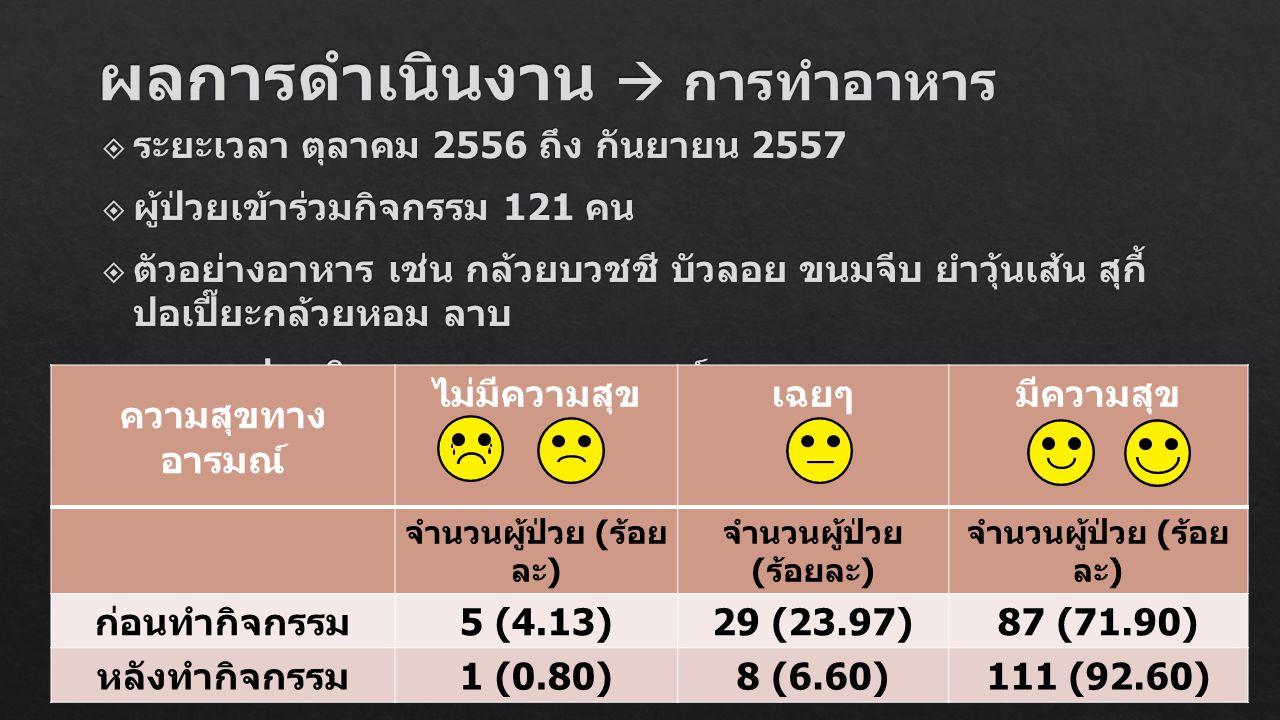 ความสุขทาง อารมณ์ ไม่มีความสุขเฉยๆมีความสุข จำนวนผู้ป่วย ( ร้อย ละ ) ก่อนทำกิจกรรม 5 (4.13)29 (23.97)87 (71.90) หลังทำกิจกรรม 1 (0.80)8 (6.60)111 (92.