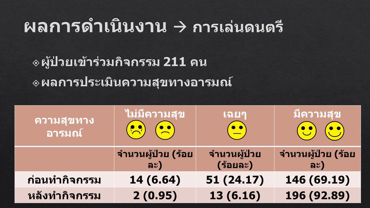 ความสุขทาง อารมณ์ ไม่มีความสุขเฉยๆมีความสุข จำนวนผู้ป่วย ( ร้อย ละ ) ก่อนทำกิจกรรม 14 (6.64)51 (24.17)146 (69.19) หลังทำกิจกรรม 2 (0.95)13 (6.16)196 (
