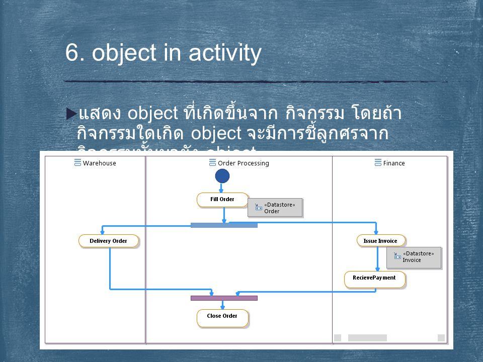  แสดง object ที่เกิดขึ้นจาก กิจกรรม โดยถ้า กิจกรรมใดเกิด object จะมีการชี้ลูกศรจาก กิจกรรมนั้นมายัง object 6. object in activity