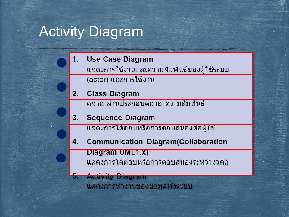 Activity Diagram 1.Use Case Diagram แสดงการใช้งานและความสัมพันธ์ของผู้ใช้ระบบ (actor) และการใช้งาน 2.Class Diagram คลาส ส่วนประกอบคลาส ความสัมพันธ์ 3.
