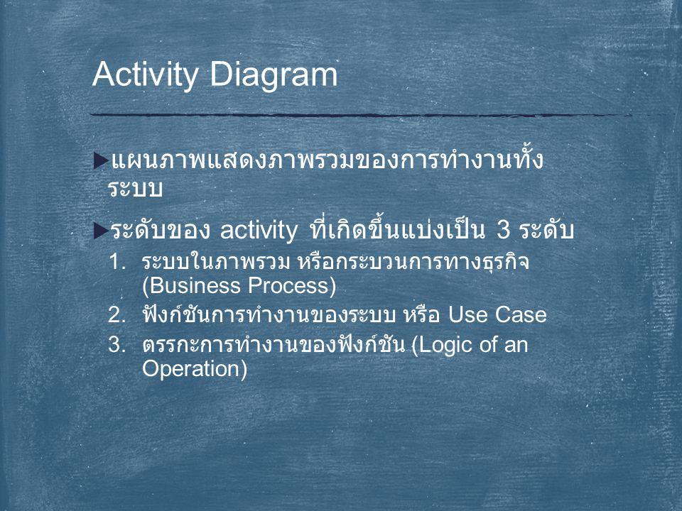  แผนภาพแสดงภาพรวมของการทำงานทั้ง ระบบ  ระดับของ activity ที่เกิดขึ้นแบ่งเป็น 3 ระดับ 1. ระบบในภาพรวม หรือกระบวนการทางธุรกิจ (Business Process) 2. ฟั