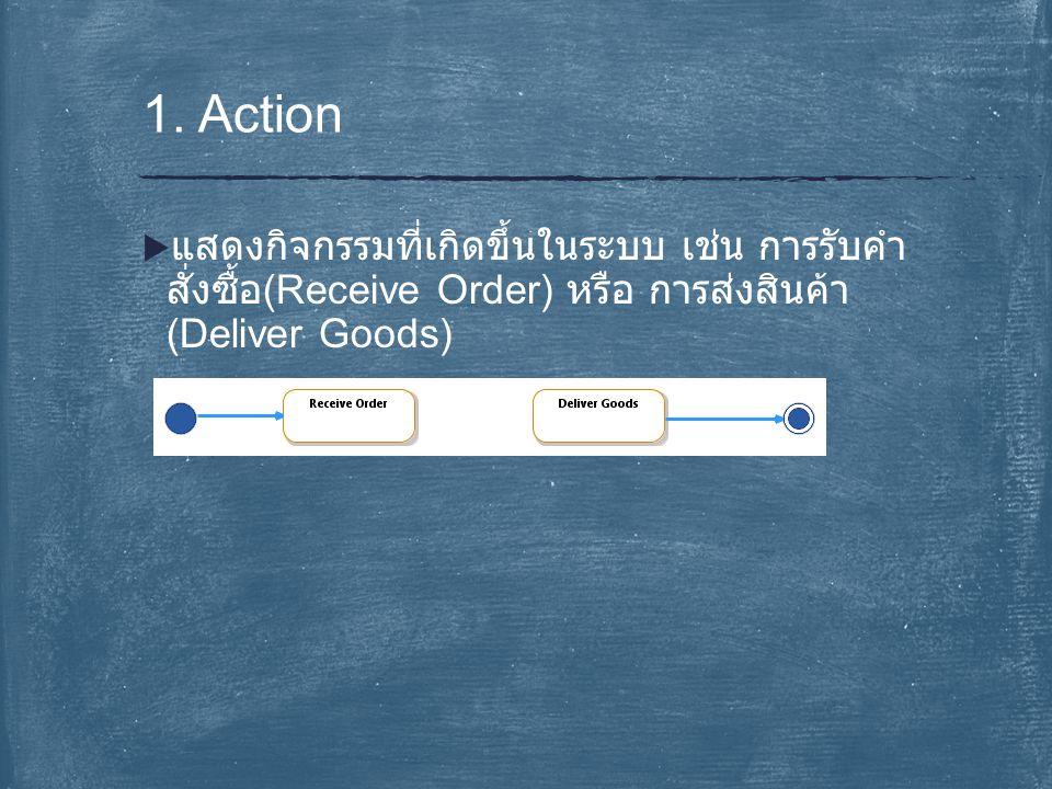  แสดงกิจกรรมที่เกิดขึ้นในระบบ เช่น การรับคำ สั่งซื้อ (Receive Order) หรือ การส่งสินค้า (Deliver Goods) 1. Action
