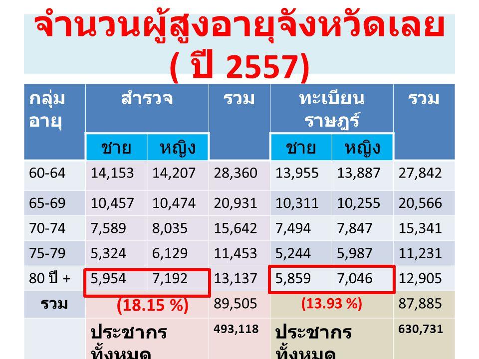 จำนวนผู้สูงอายุจังหวัดเลย ( ปี 2557) กลุ่ม อายุ สำรวจรวมทะเบียน ราษฎร์ รวม ชายหญิงชายหญิง 60-6414,15314,20728,36013,95513,88727,842 65-6910,45710,4742