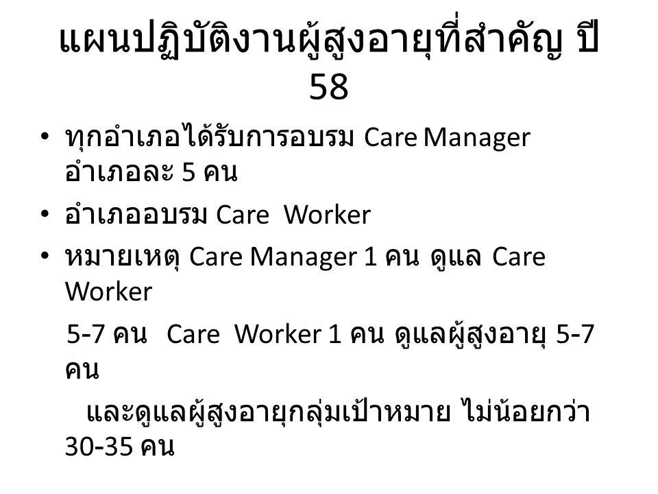 แผนปฏิบัติงานผู้สูงอายุที่สำคัญ ปี 58 ทุกอำเภอได้รับการอบรม Care Manager อำเภอละ 5 คน อำเภออบรม Care Worker หมายเหตุ Care Manager 1 คน ดูแล Care Worke