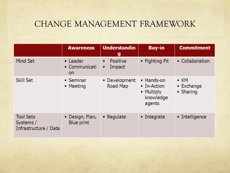 CHANGE MANAGEMENT FRAMEWORK AwarenessUnderstandin g Buy-inCommitment Mind Set  Leader  Communicati on  Positive  Impact  Fighting Fit  Collaboration Skill Set  Seminar  Meeting  Development Road Map  Hands-on  In-Action  Multiply knowledge agents  KM  Exchange  Sharing Tool Sets Systems / Infrastructure / Data  Design, Plan, Blue print  Regulate  Integrate  Intelligence