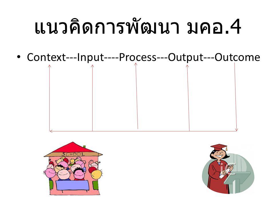 แนวคิดการพัฒนา มคอ.4 Context---Input----Process---Output---Outcome