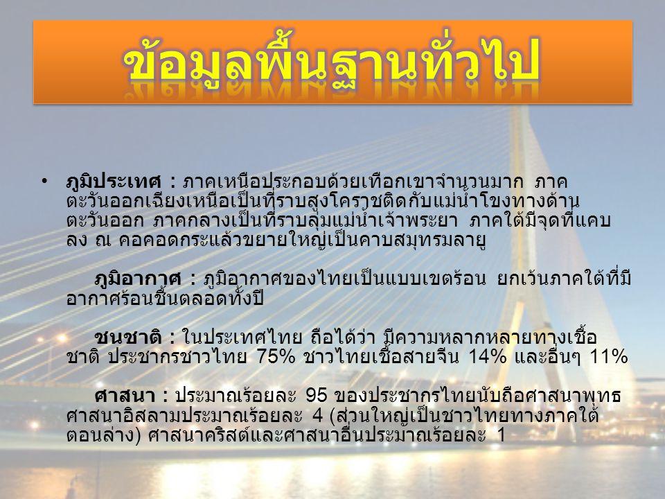 ที่ตั้ง : ประเทศไทย หรือ ราชอาณาจักรไทย เป็นรัฐที่ตั้งอยู่ใน ทวีปเอเชียตะวันออกเฉียงใต้ มีพรมแดนทางทิศตะวันออกติด ลาวและกัมพูชา ทิศใต้ติดอ่าวไทยและมาเลเซีย ทิศตะวันตก ติดทะเลอันดามันและพม่า และทิศเหนือติดพม่าและลาว โดยมี แม่น้ำโขงกั้นเป็นบางช่วง เมืองหลวง : กรุงเทพมหานคร ภาษาราชการ : ภาษาไทย รัฐบาล : ระบอบประชาธิปไตยแบบรัฐสภา และระบอบ ราชาธิปไตยภายใต้รัฐธรรมนูญ พื้นที่ : พื้นที่ทั้งหมด 514,000 กม.