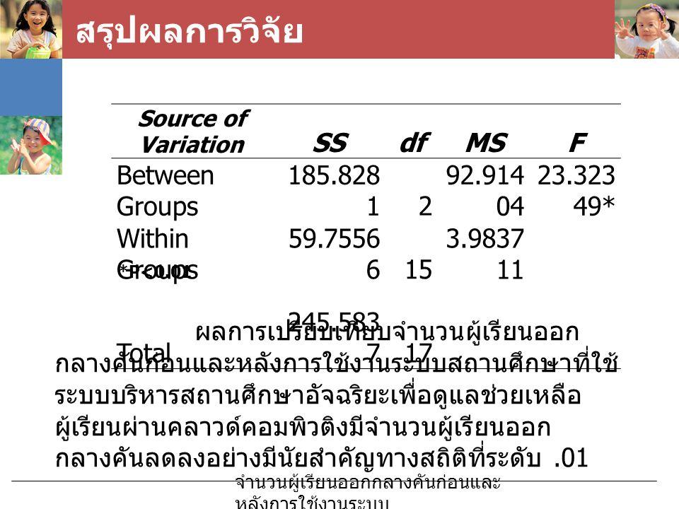 สรุปผลการวิจัย จำนวนผู้เรียนออกกลางคันก่อนและ หลังการใช้งานระบบ Source of Variation SSdfMSF Between Groups 185.828 12 92.914 04 23.323 49* Within Grou