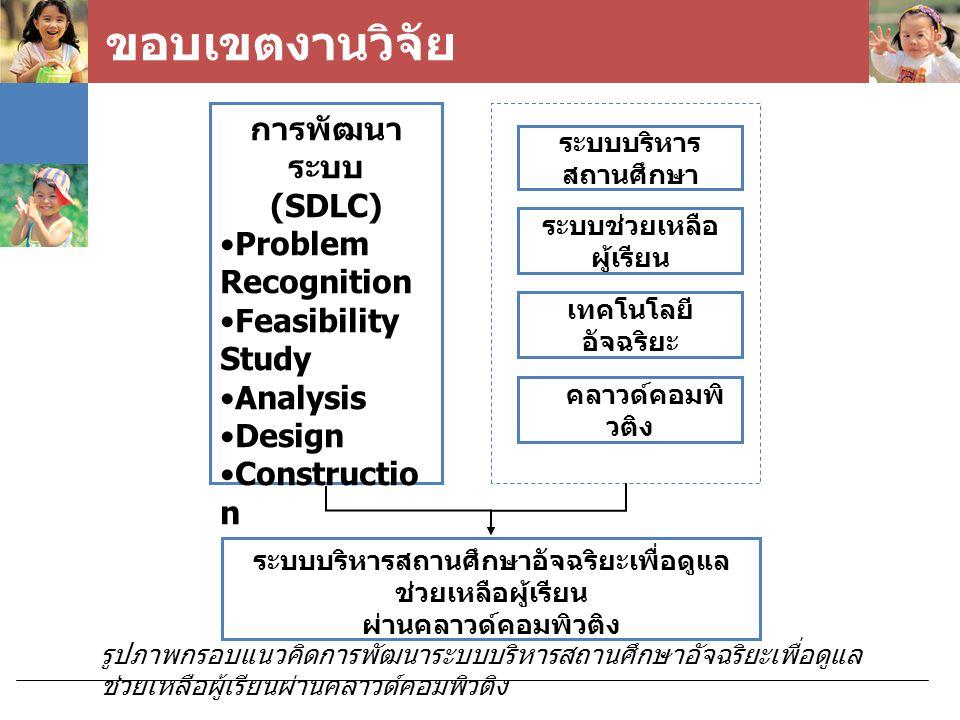 ขอบเขตงานวิจัย การพัฒนา ระบบ (SDLC) Problem Recognition Feasibility Study Analysis Design Constructio n Conversion Maintenanc e ระบบบริหาร สถานศึกษา เ