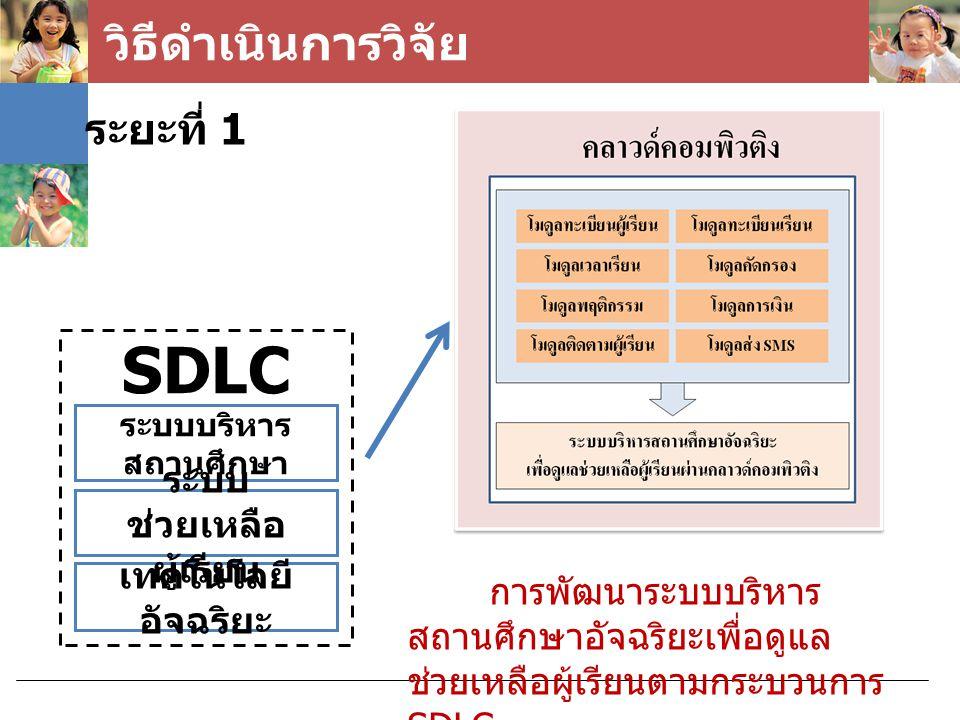 วิธีดำเนินการวิจัย ระยะที่ 1 ระบบบริหาร สถานศึกษา เทคโนโลยี อัจฉริยะ ระบบ ช่วยเหลือ ผู้เรียน SDLC การพัฒนาระบบบริหาร สถานศึกษาอัจฉริยะเพื่อดูแล ช่วยเห