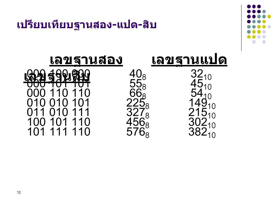 10 เปรียบเทียบฐานสอง-แปด-สิบ 000 100 000 40 8 32 10 000 101 101 55 8 45 10 000 110 110 66 8 54 10 010 010 101 225 8 149 10 011 010 111 327 8 215 10 10