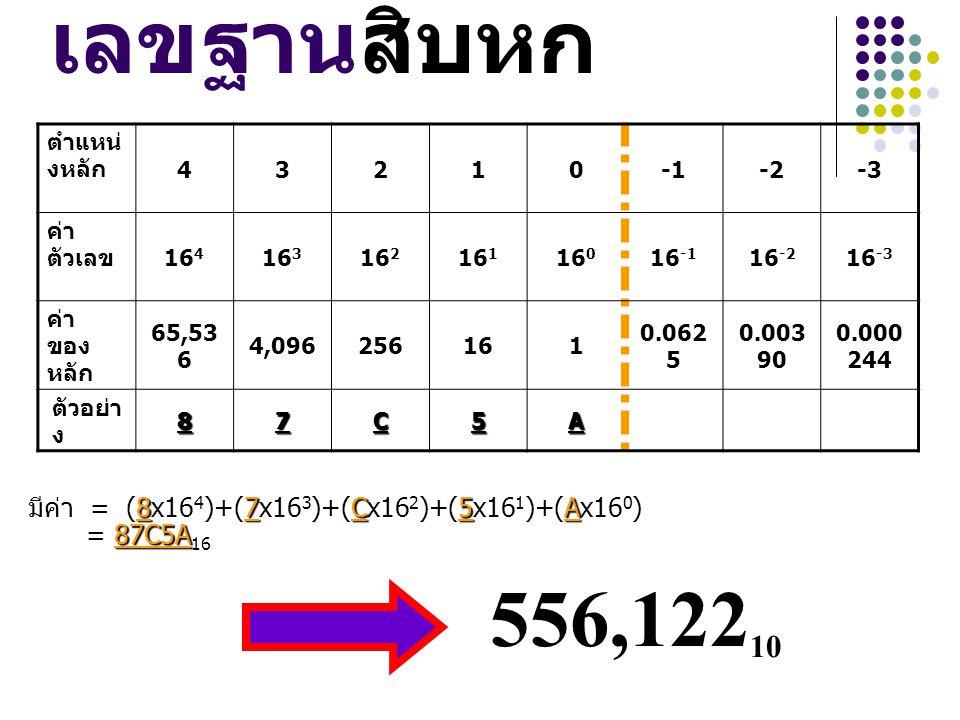 เลขฐานสิบหก 87C5A มีค่า = (8x16 4 )+(7x16 3 )+(Cx16 2 )+(5x16 1 )+(Ax16 0 ) 87C5A = 87C5A 16 ตำแหน่ งหลัก 43210-2-3 ค่า ตัวเลข 16 4 16 3 16 2 16 1 16