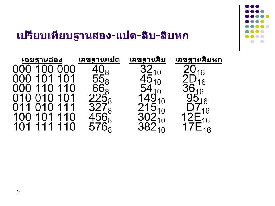 12 เปรียบเทียบฐานสอง-แปด-สิบ-สิบหก 000 100 000 40 8 32 10 20 16 000 101 101 55 8 45 10 2D 16 000 110 110 66 8 54 10 36 16 010 010 101 225 8 149 10 95