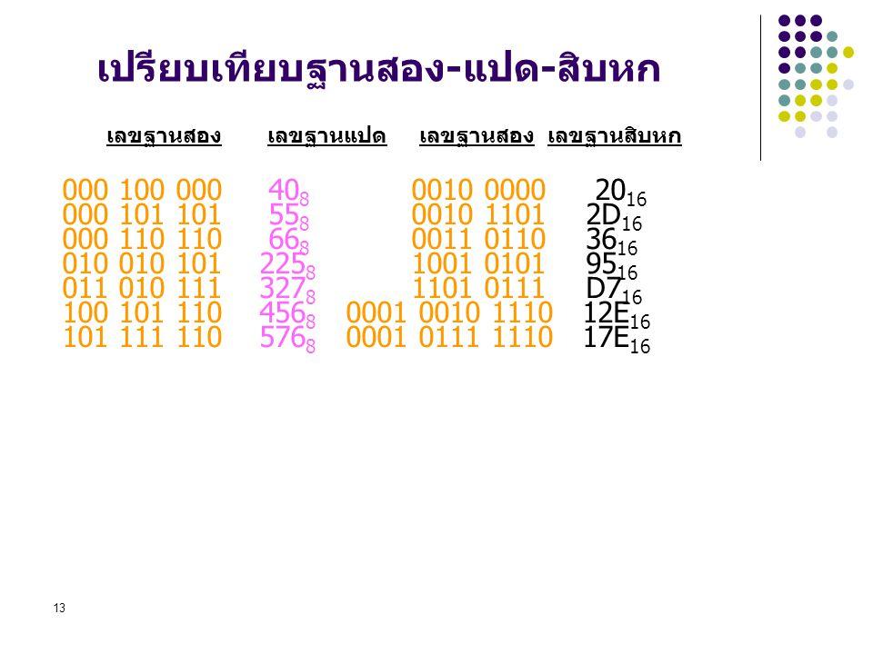 13 เปรียบเทียบฐานสอง-แปด-สิบหก 000 100 000 40 8 0010 0000 20 16 000 101 101 55 8 0010 1101 2D 16 000 110 110 66 8 0011 0110 36 16 010 010 101 225 8 10
