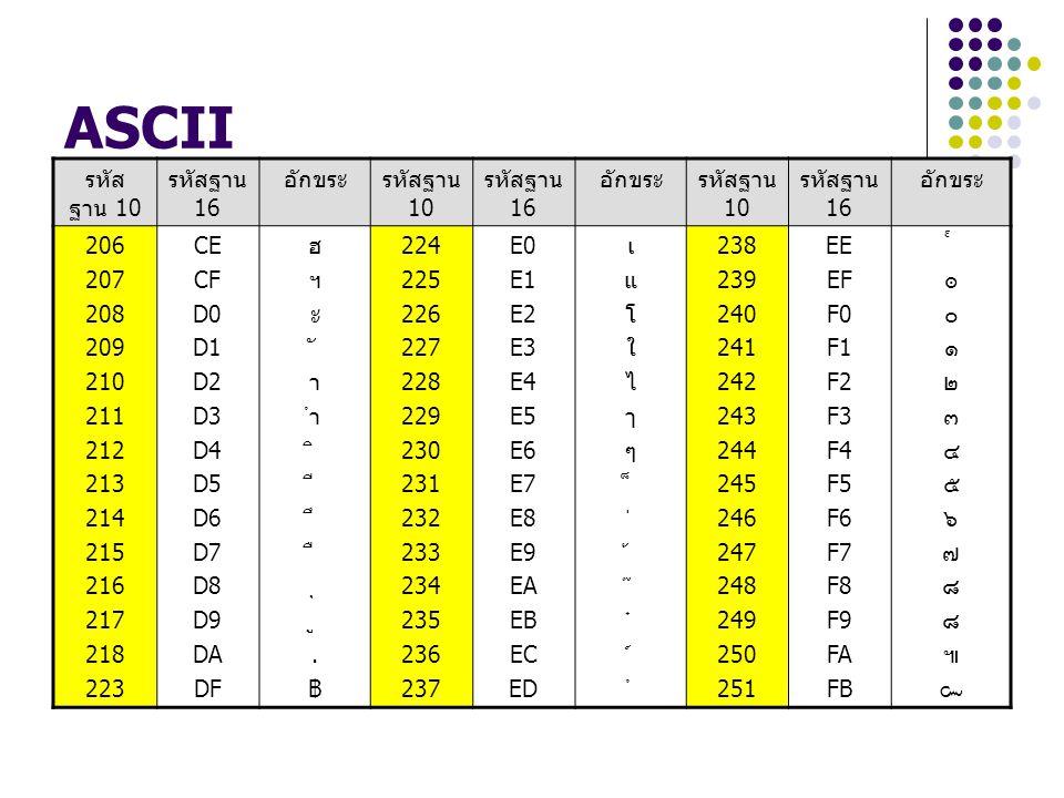 ASCII รหัส ฐาน 10 รหัสฐาน 16 อักขระรหัสฐาน 10 รหัสฐาน 16 อักขระรหัสฐาน 10 รหัสฐาน 16 อักขระ 206 207 208 209 210 211 212 213 214 215 216 217 218 223 CE