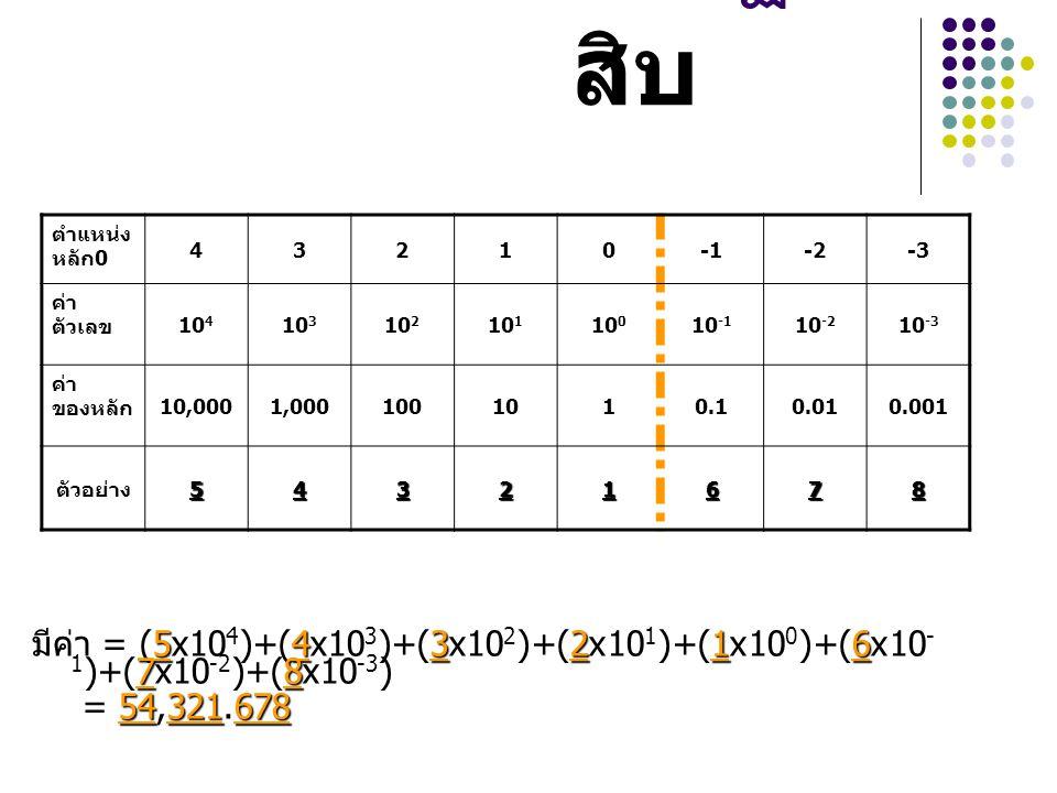 เลขฐาน สิบ 543216 78 มีค่า = (5x10 4 )+(4x10 3 )+(3x10 2 )+(2x10 1 )+(1x10 0 )+(6x10 - 1 )+(7x10 -2 )+(8x10 -3 ) 54321678 = 54,321.678 ตำแหน่ง หลัก0 4