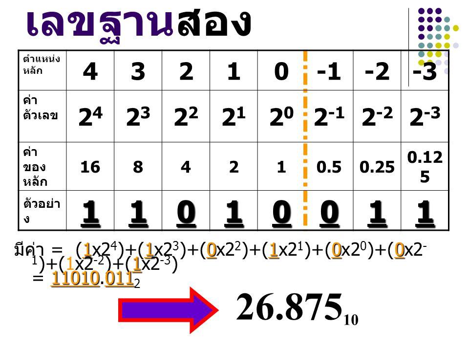 เลขฐานสอง 110100 1 11010011 มีค่า = (1x2 4 )+(1x2 3 )+(0x2 2 )+(1x2 1 )+(0x2 0 )+(0x2 - 1 )+(1x2 -2 )+(1x2 -3 ) = 11010.011 2 ตำแหน่ง หลัก 43210-2-3 ค