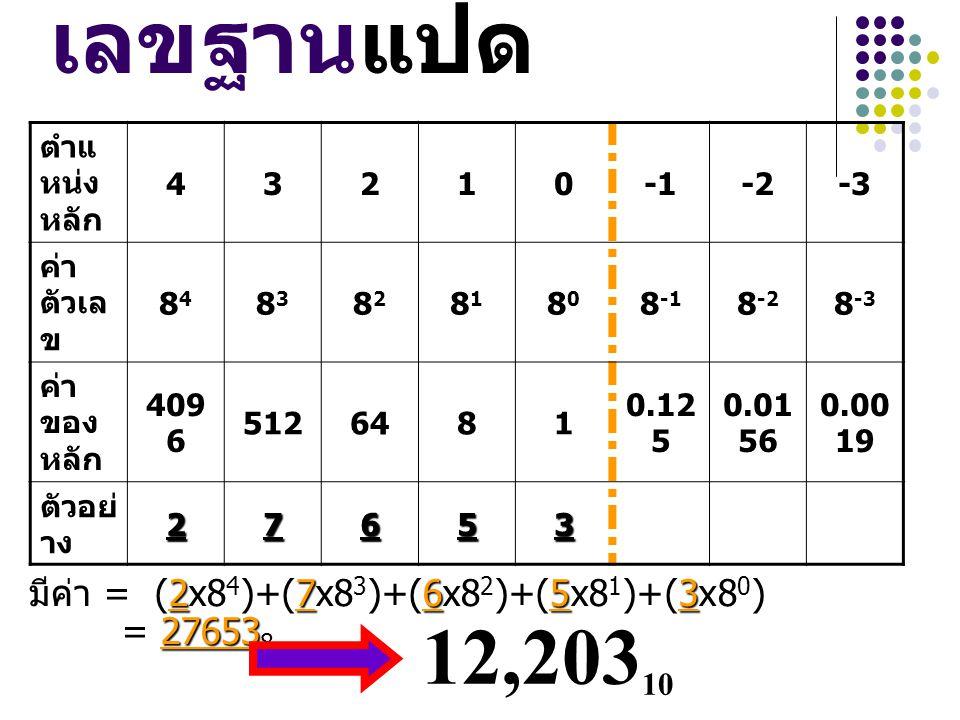 เลขฐานแปด 27653 มีค่า = (2x8 4 )+(7x8 3 )+(6x8 2 )+(5x8 1 )+(3x8 0 ) 27653 = 27653 8 ตำแ หน่ง หลัก 43210-2-3 ค่า ตัวเล ข 8484 8383 8282 8181 8080 8 -1
