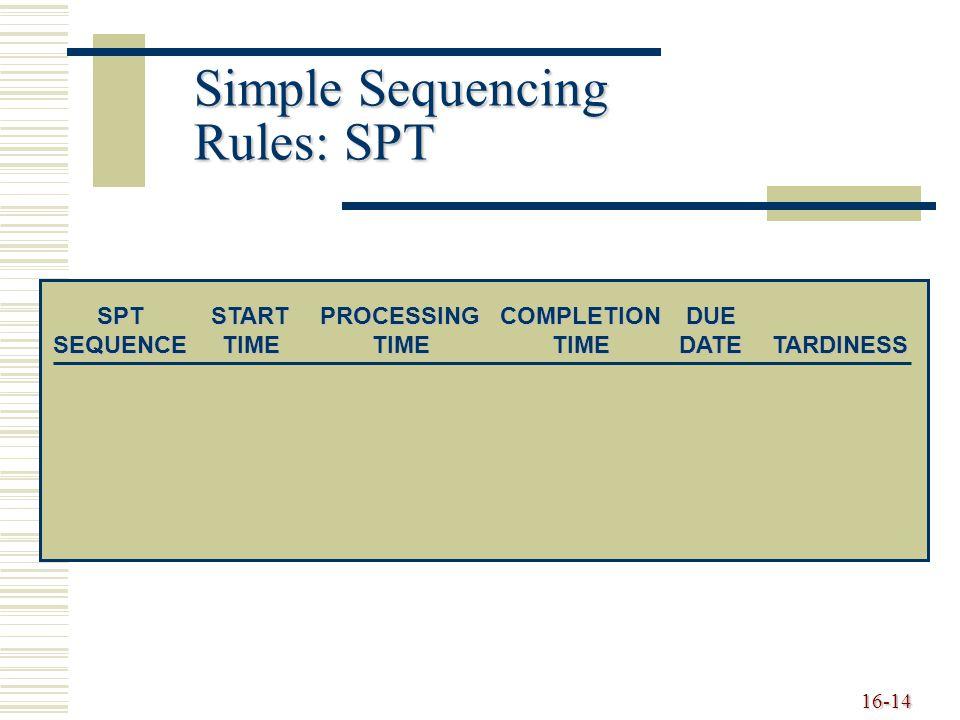 16-14 Simple Sequencing Rules: SPT SPTSTARTPROCESSINGCOMPLETIONDUE SEQUENCETIMETIMETIMEDATETARDINESS