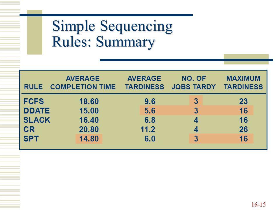 16-15 Simple Sequencing Rules: Summary FCFS18.609.623 FCFS18.609.6323 DDATE15.00 DDATE15.005.6316 SLACK16.406.8416 CR20.8011.2426 SPT6.0 SPT14.806.031