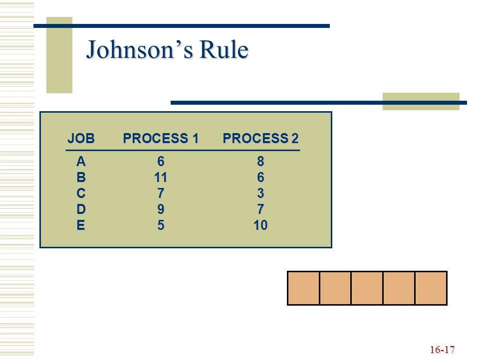16-17 Johnson's Rule JOBPROCESS 1PROCESS 2 A68 B116 C73 D97 E510