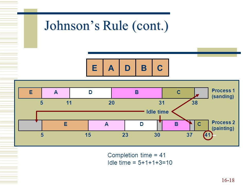 16-18 Johnson's Rule (cont.) ABCDE EADBC Process 1 (sanding)511203138 EADBC Process 2 (painting) 51523303741 Idle time Completion time = 41 Idle time