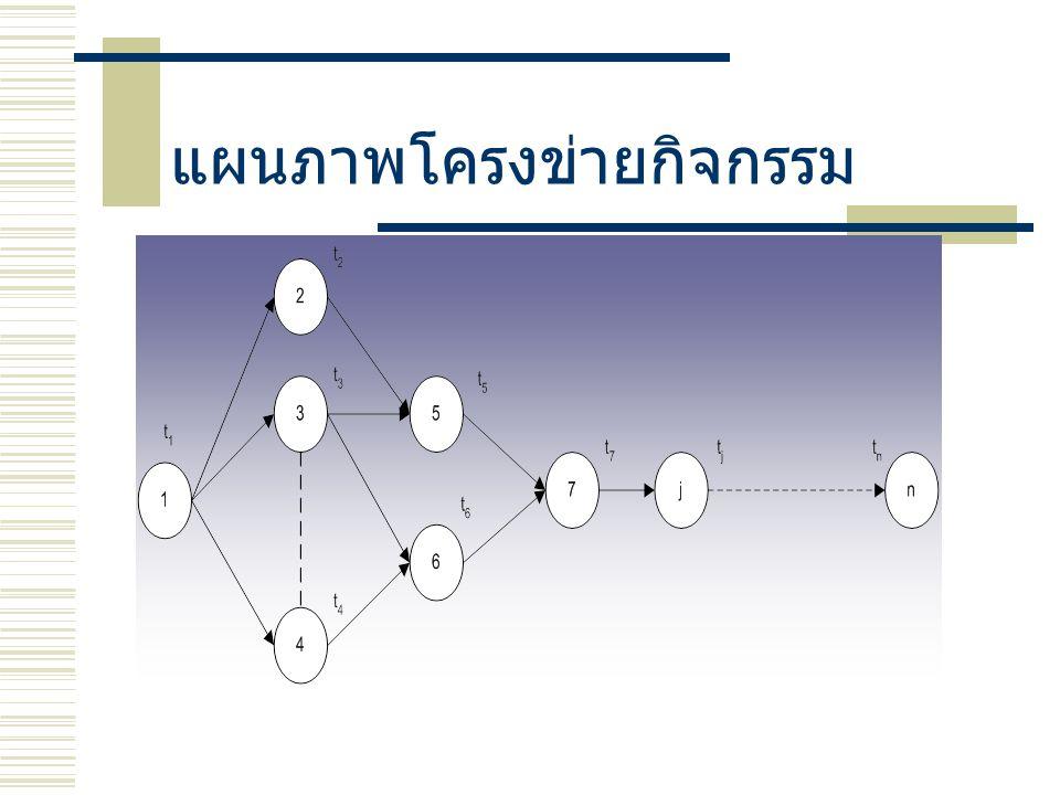 แผนภาพโครงข่ายกิจกรรม
