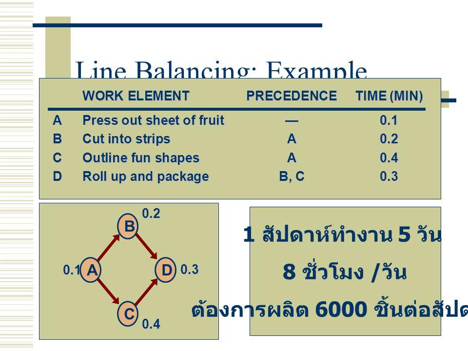 Line Balancing: Example WORK ELEMENTPRECEDENCETIME (MIN) APress out sheet of fruit—0.1 BCut into stripsA0.2 COutline fun shapesA0.4 DRoll up and packa