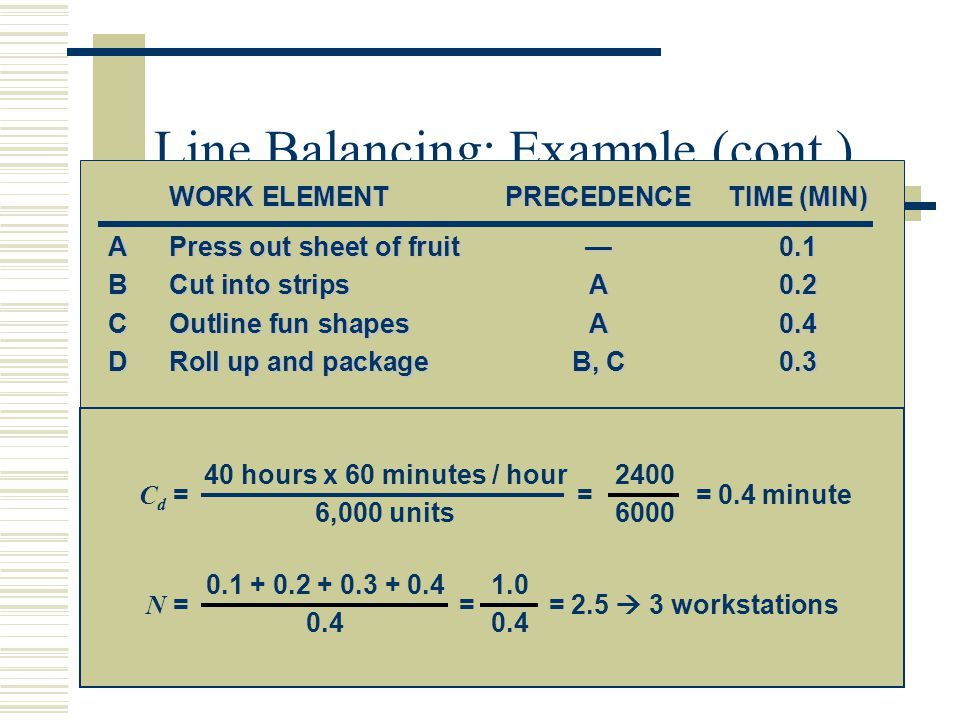 Line Balancing: Example (cont.) WORK ELEMENTPRECEDENCETIME (MIN) APress out sheet of fruit—0.1 BCut into stripsA0.2 COutline fun shapesA0.4 DRoll up a