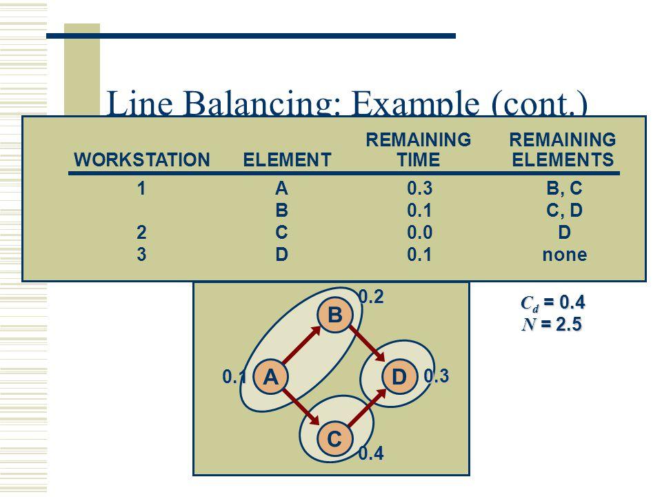 Line Balancing: Example (cont.) C d = 0.4 N = 2.5 REMAINING WORKSTATIONELEMENTTIMEELEMENTS 1A0.3B, C B0.1C, D 2C0.0D 3D0.1none 0.10.20.4 0.3 D B C A
