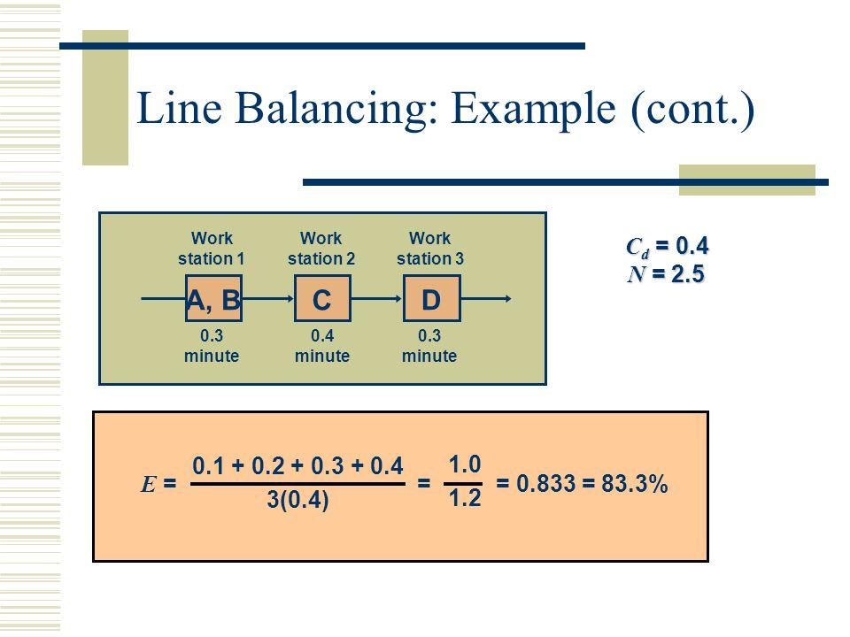 A, B C D Work station 1 Work station 2 Work station 3 0.3 minute 0.4 minute 0.3 minute C d = 0.4 N = 2.5 E = = = 0.833 = 83.3% 0.1 + 0.2 + 0.3 + 0.4 3