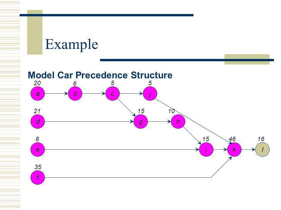 Model Car Precedence Structure a d e f bcj gh ikl 20 21 8 35 6 55 1510 154616