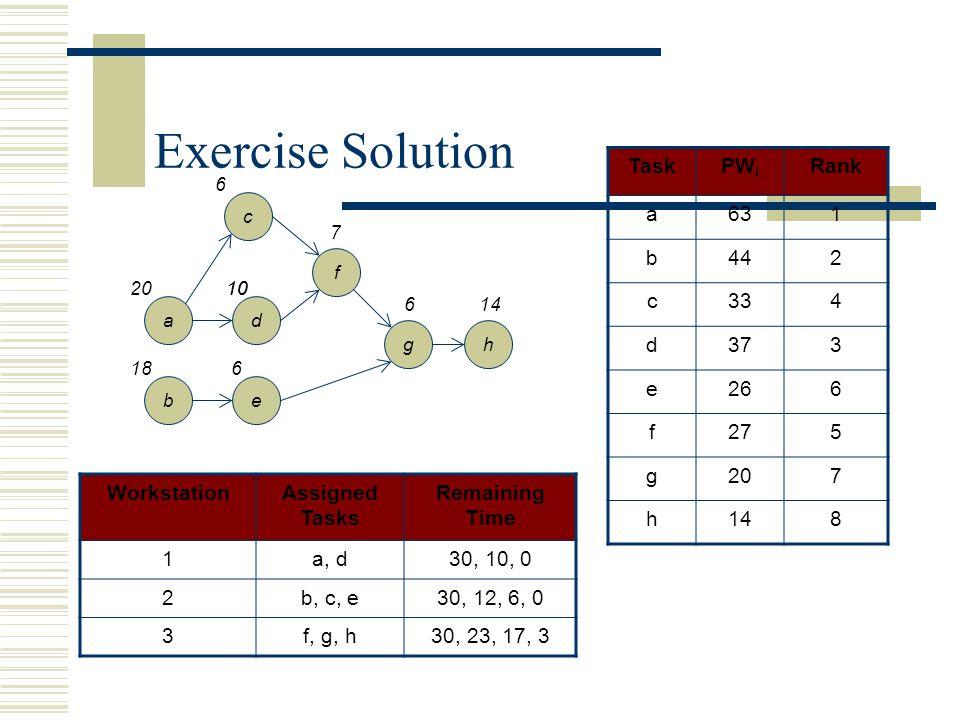 Exercise Solution a b d e c f gh 20 18 6 10 6 7 614 TaskPW i Rank a631 b442 c334 d373 e266 f275 g207 h148 WorkstationAssigned Tasks Remaining Time 1a,