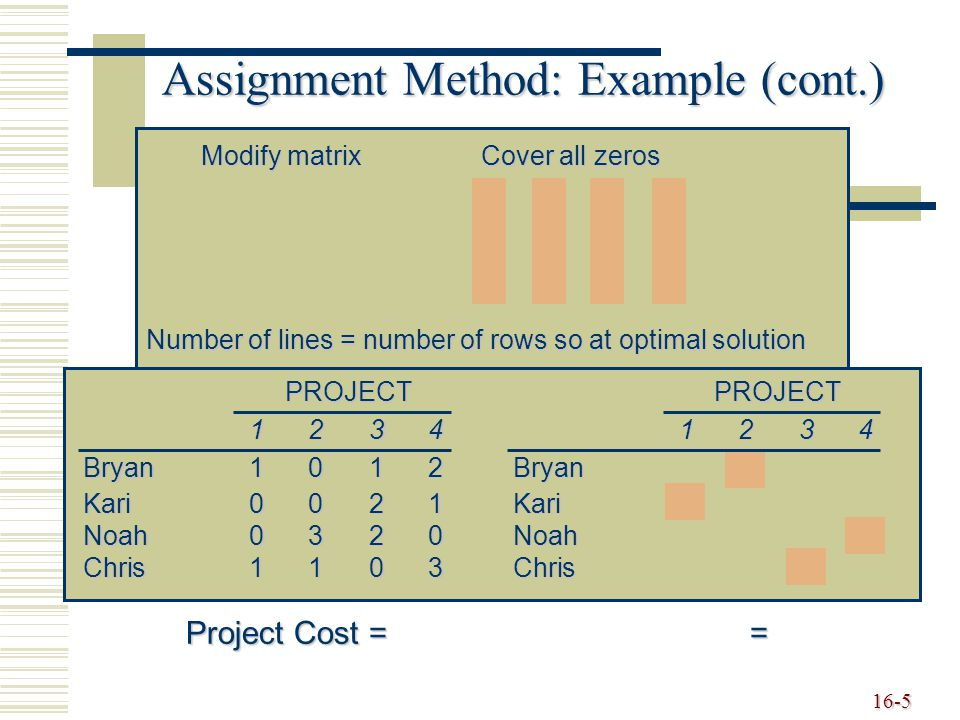 16-5 Assignment Method: Example (cont.) Modify matrixCover all zeros Number of lines = number of rows so at optimal solution 1234 Bryan1012 Kari0021 N