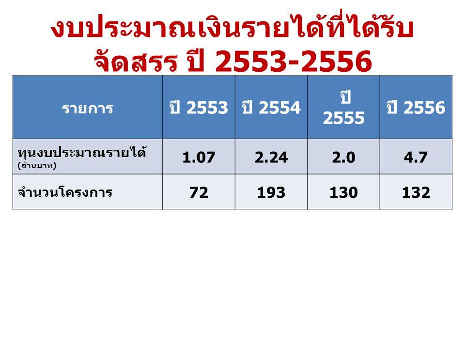 งบประมาณเงินรายได้ที่ได้รับ จัดสรร ปี 2553-2556 รายการ ปี 2553 ปี 2554 ปี 2555 ปี 2556 ทุนงบประมาณรายได้ ( ล้านบาท ) 1.072.242.04.7 จำนวนโครงการ 72193130132