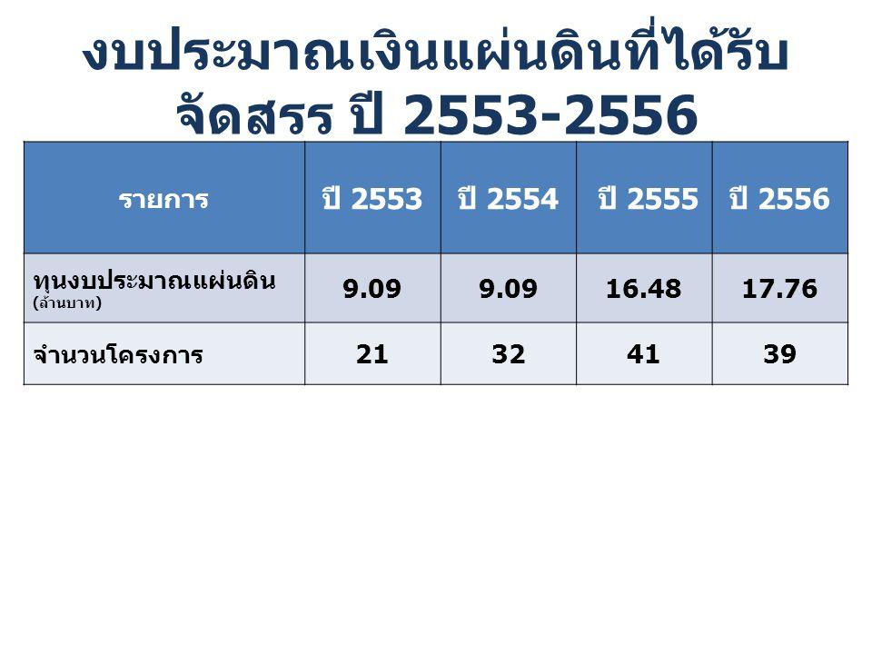 งบประมาณเงินแผ่นดินที่ได้รับ จัดสรร ปี 2553-2556 รายการ ปี 2553 ปี 2554 ปี 2555 ปี 2556 ทุนงบประมาณแผ่นดิน ( ล้านบาท ) 9.09 16.4817.76 จำนวนโครงการ 21324139