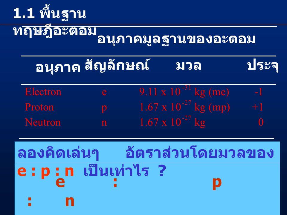 อนุภาคมูลฐานของอะตอม อนุภาค สัญลักษณ์มวลประจุ Electrone 9.11 x 10 -31 kg (me) Protonp 1.67 x 10 -27 kg (mp)+1 Neutronn 1.67 x 10 -27 kg 0 ลองคิดเล่นๆ