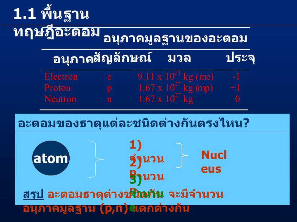 1.1 พื้นฐาน ทฤษฎีอะตอม อนุภาคมูลฐานของอะตอม อนุภาค สัญลักษณ์มวลประจุ Electrone 9.11 x 10 -31 kg (me) Protonp 1.67 x 10 -27 kg (mp)+1 Neutronn 1.67 x 1