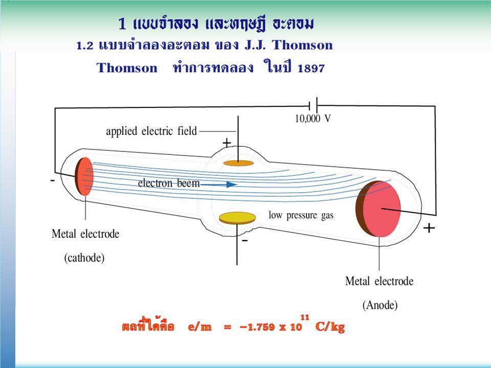 1.1 พื้นฐาน ทฤษฎีอะตอม สัญลักษณ์ นิวเคลียร์ รู้อะไรบ้างจากสัญลักษณ์นิวเคลียร์ X A Z ชื่อธาตุนั้น ๆ จำนวนโปรตอน (p) = Z = จำนวนอิเล็กตรอน (e) จำนวนนิวตรอน (n) = A- Z ข้อสังเกตุ p = Z = e เนื่องจาก ประจุรวมของธาตุเป็นกลาง