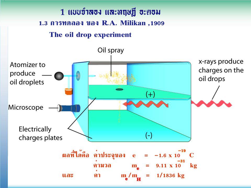 1.1 พื้นฐาน ทฤษฎีอะตอม สัญลักษณ์ นิวเคลียร์ ตัวอย่างที่ 2 รู้อะไรบ้างจากสัญลักษณ์นิวเคลียร์ ต่อไปนี้ U 23 8 92 ชื่อธาตุคือ uranium จำนวนโปรตอน (p) = 92 = (e) จำนวนนิวตรอน (n) = 238 - 92 = 146