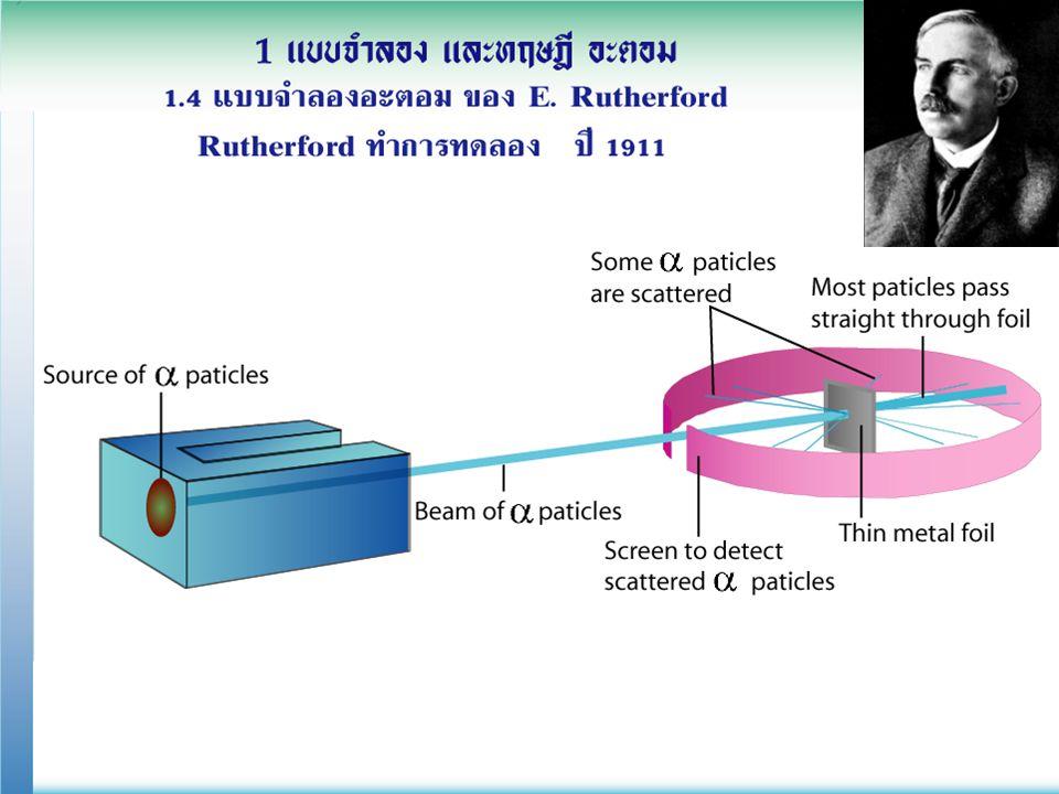 1.อะตอมไม่หนาทึบ ภายในมีที่ว่า งอยู่มาก 2 ภายในมีอนุภาค ที่มีประจุบวกสูง และมีมวลมาก 3.
