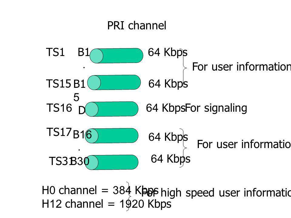 Signaling interface Digital telephone Analog telephone Proprietary interface ISDN PBX BAI (2B+D) PRI (30B+D) Public ISDN 2B+D ISDN telephone Digital subscriber signaling Q.931on d-channel Digital subscriber signaling Q.931on d-channel Analog signaling Digital signaling
